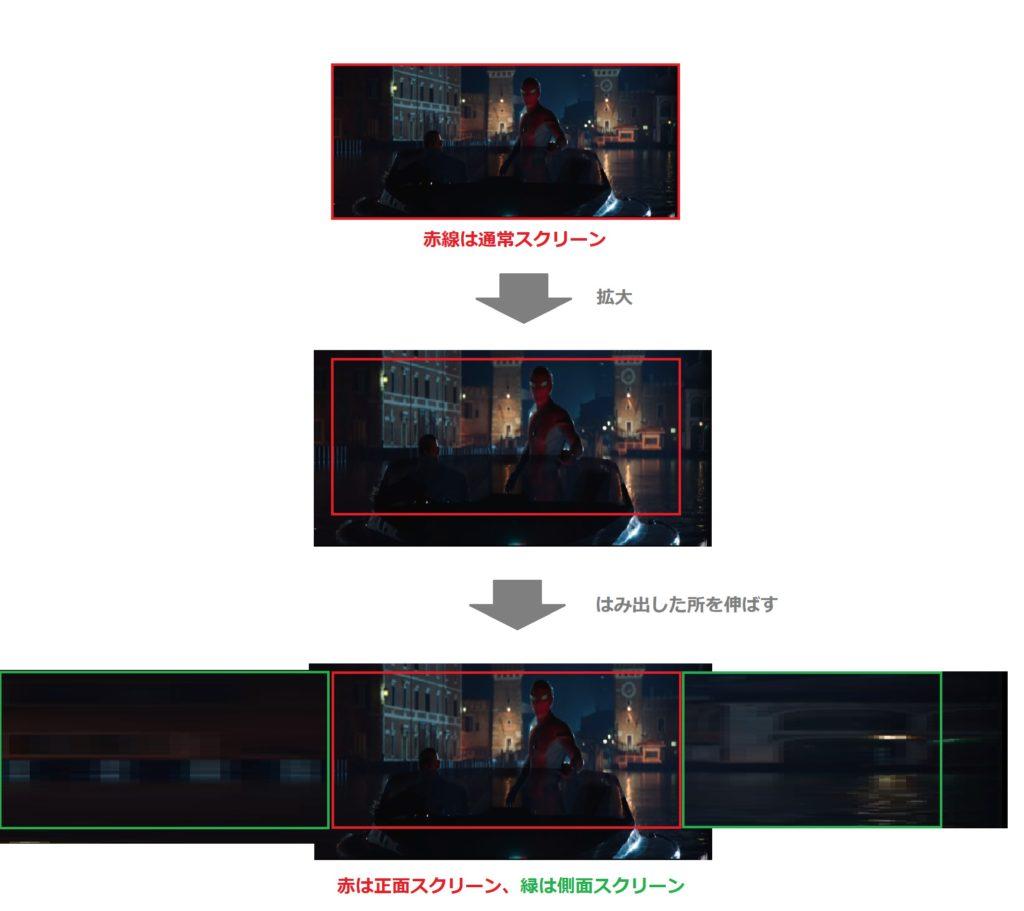 グランドシネマサンシャイン 4DX with ScreenX  図解