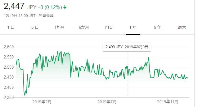 武蔵野興業株価