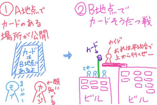 バベルの塔 詳細 カイジファイナルゲーム